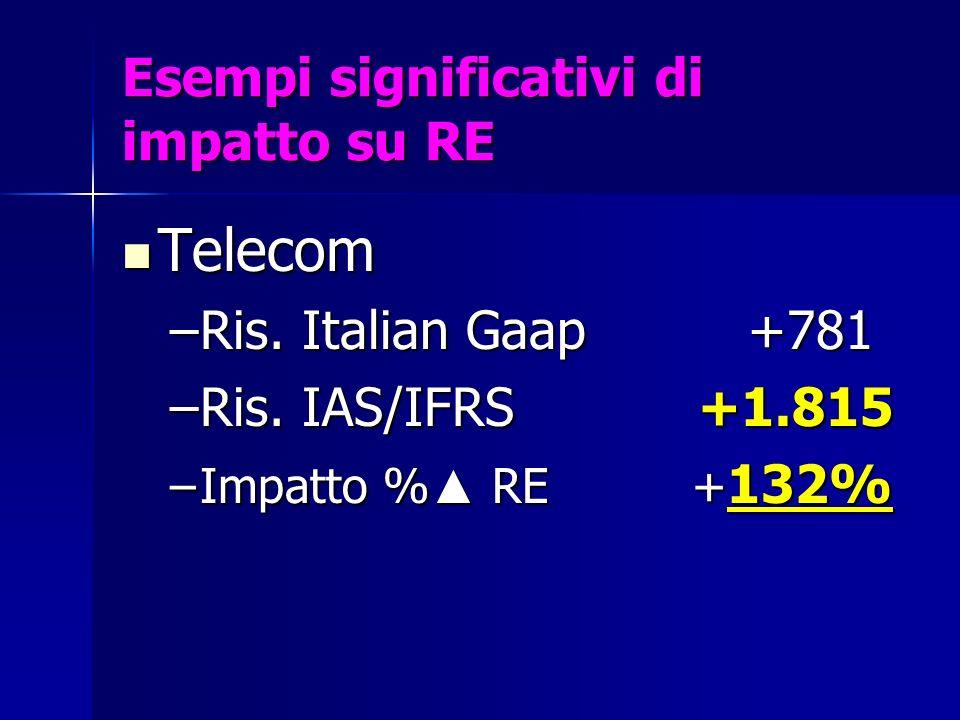 Esempi significativi di impatto su RE Telecom Telecom –Ris. Italian Gaap +781 –Ris. IAS/IFRS +1.815 –Impatto % RE + 132%