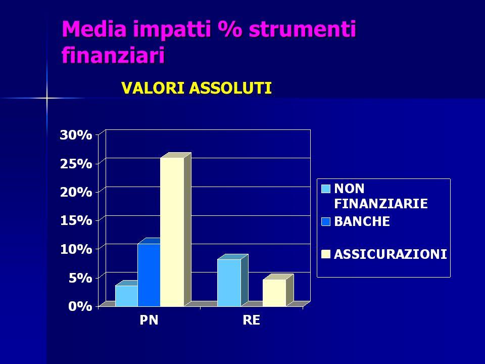Media impatti % strumenti finanziari VALORI ASSOLUTI