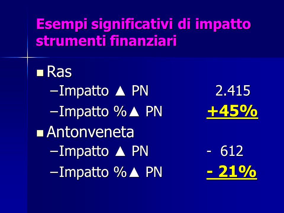 Esempi significativi di impatto strumenti finanziari Ras Ras –Impatto PN 2.415 –Impatto % PN +45% Antonveneta Antonveneta –Impatto PN- 612 –Impatto %