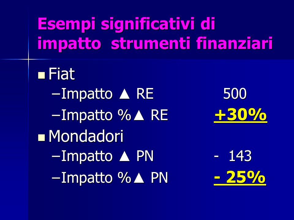 Esempi significativi di impatto strumenti finanziari Fiat Fiat –Impatto RE 500 –Impatto % RE +30% Mondadori Mondadori –Impatto PN- 143 –Impatto % PN -