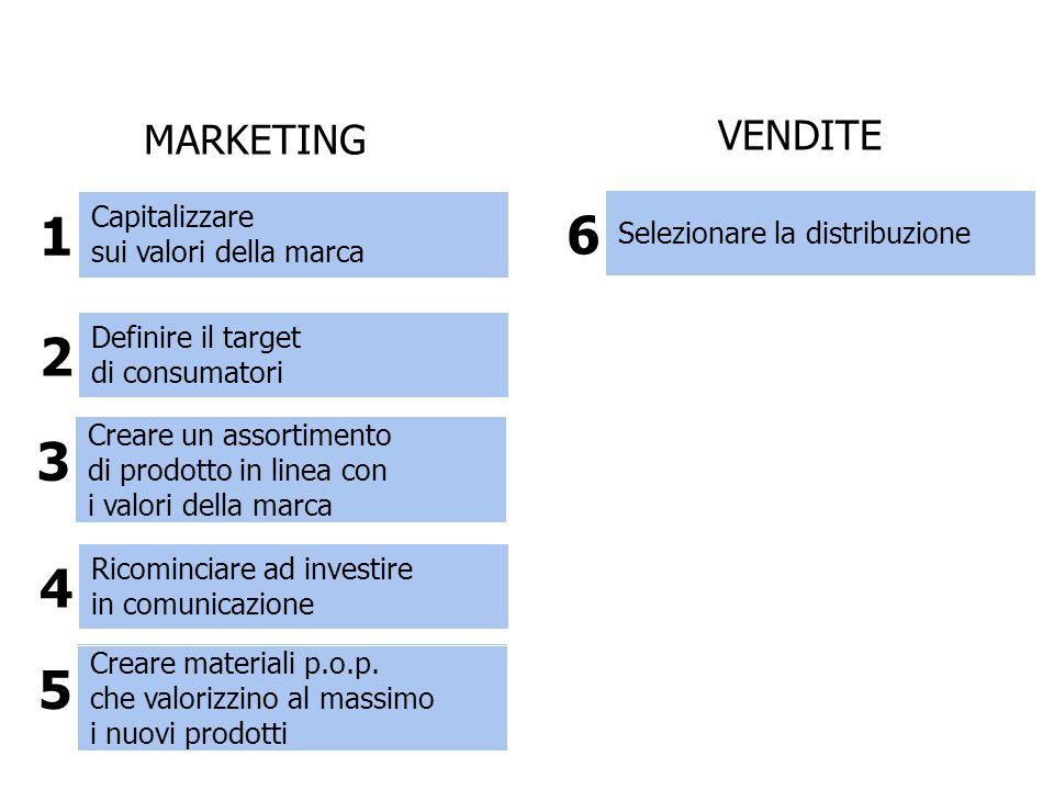 Capitalizzare sui valori della marca 1 Definire il target di consumatori 2 Creare un assortimento di prodotto in linea con i valori della marca 3 Ricominciare ad investire in comunicazione 4 Creare materiali p.o.p.