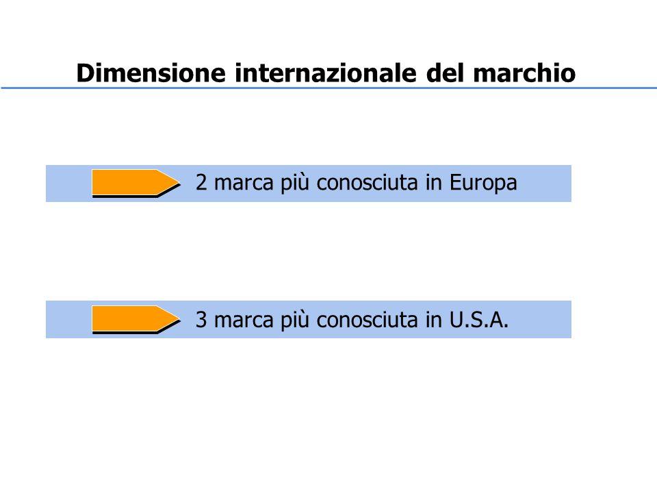 Dimensione internazionale del marchio 2 marca più conosciuta in Europa 3 marca più conosciuta in U.S.A.