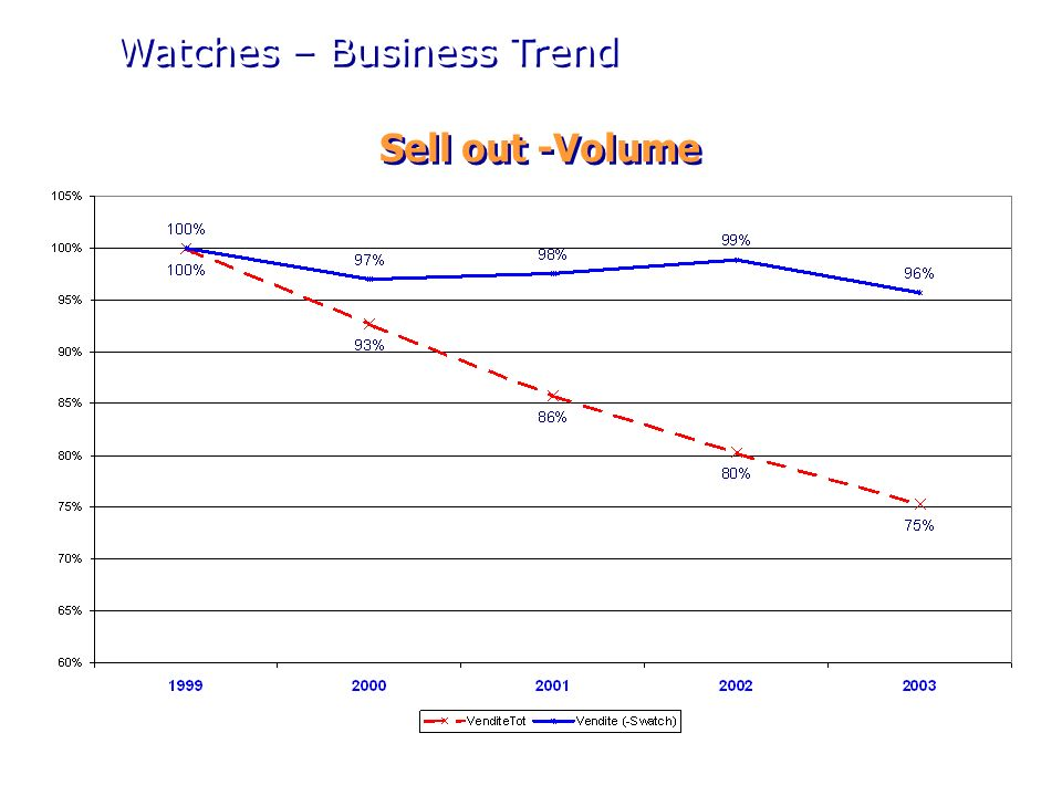 Sell out - Value Watches – Business Trend