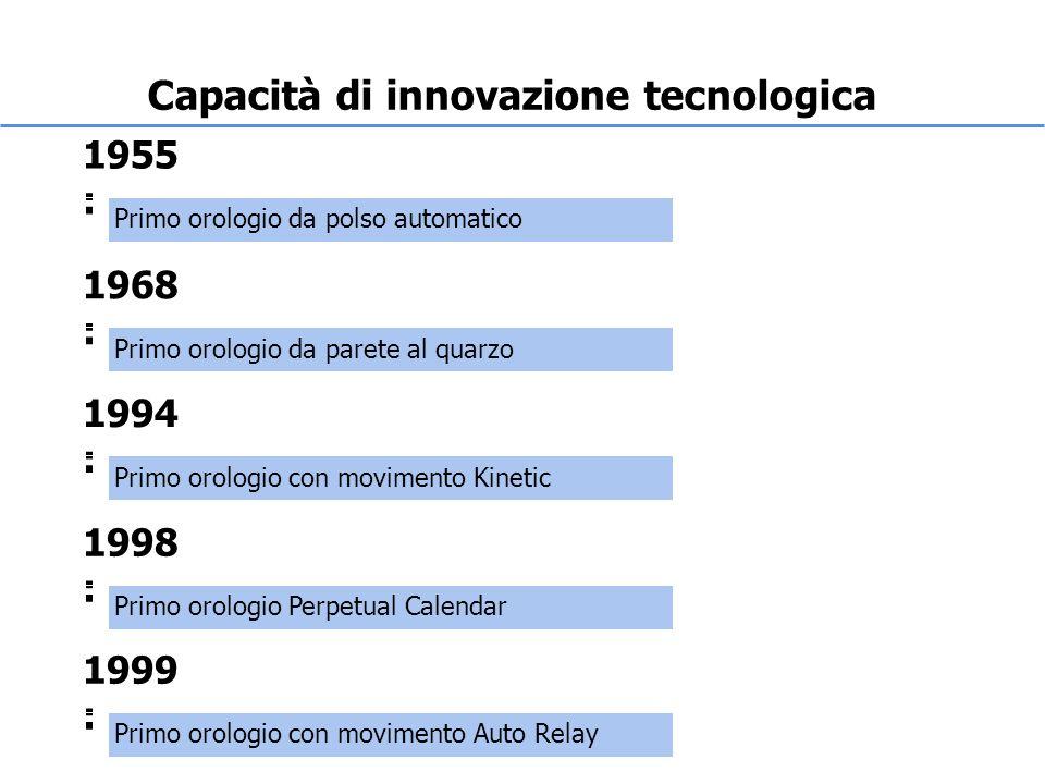 Capacità di innovazione tecnologica 1955 : 1968 : 1994 : 1998 : 1999 : Primo orologio da polso automatico Primo orologio da parete al quarzo Primo orologio con movimento Kinetic Primo orologio Perpetual Calendar Primo orologio con movimento Auto Relay