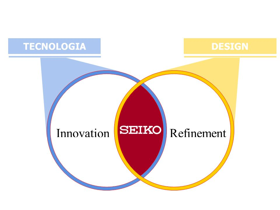 RefinementInnovation TECNOLOGIADESIGN