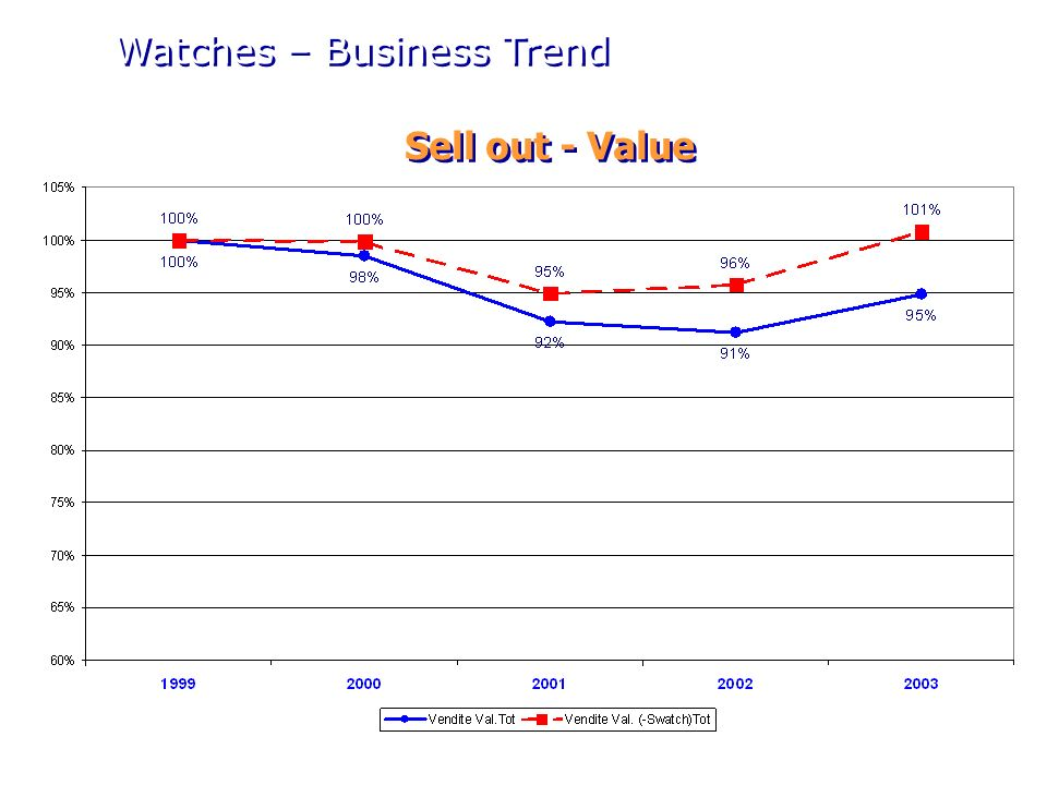 Volume Value Watches – Price Range