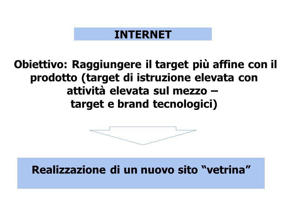 INTERNET Obiettivo: Raggiungere il target più affine con il prodotto (target di istruzione elevata con attività elevata sul mezzo – target e brand tecnologici) Realizzazione di un nuovo sito vetrina