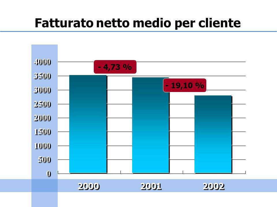Fatturato netto medio per cliente - 4,73 % - 19,10 %