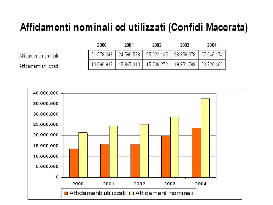 DA OLTRE UN TRENTENNIO OPERANO IN ITALIA I CONSORZI DI GARANZIA COLLETTIVA FIDI (CONFIDI) CON LO SCOPO DI FAVORIRE LACCESSO AL CREDITO DELLE PMI. TRAM