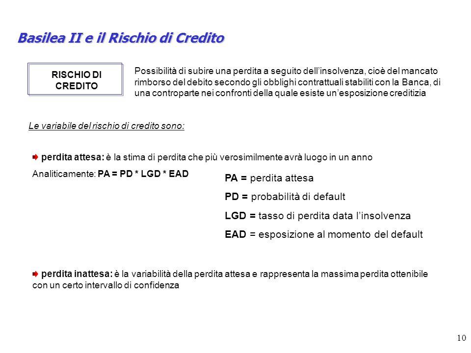 10 Basilea II e il Rischio di Credito RISCHIO DI CREDITO Possibilità di subire una perdita a seguito dellinsolvenza, cioè del mancato rimborso del deb
