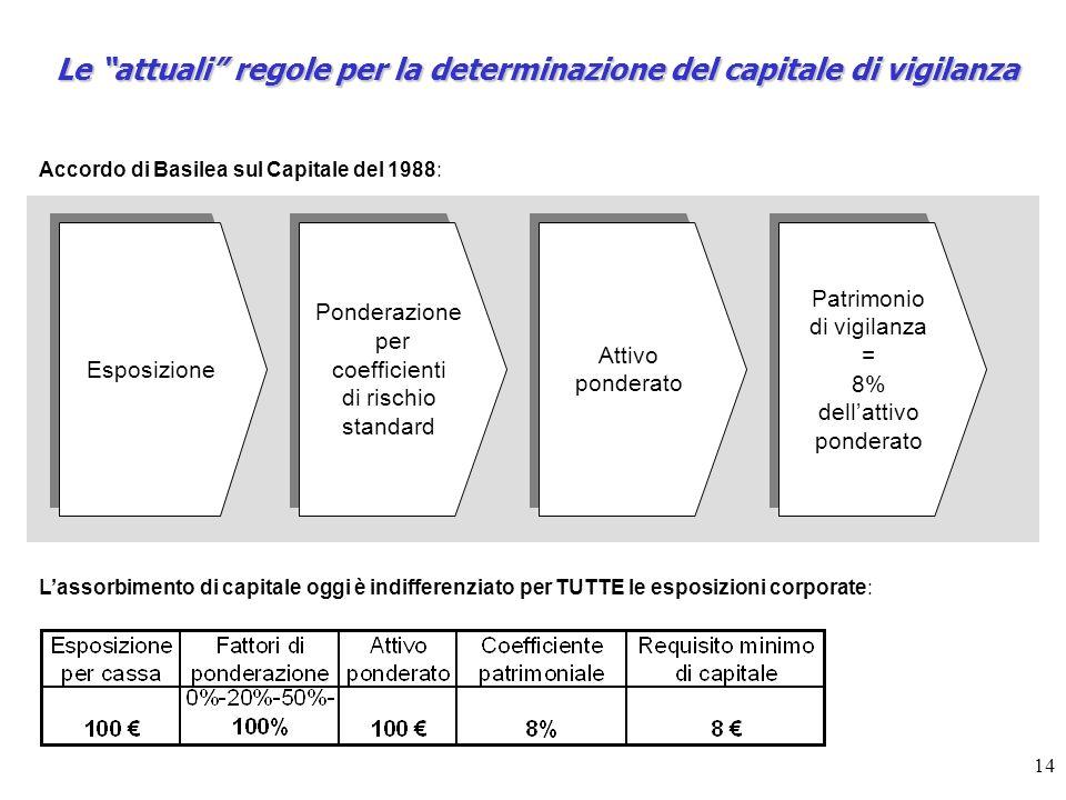 14 Esposizione Ponderazione per coefficienti di rischio standard Ponderazione per coefficienti di rischio standard Attivo ponderato Attivo ponderato P