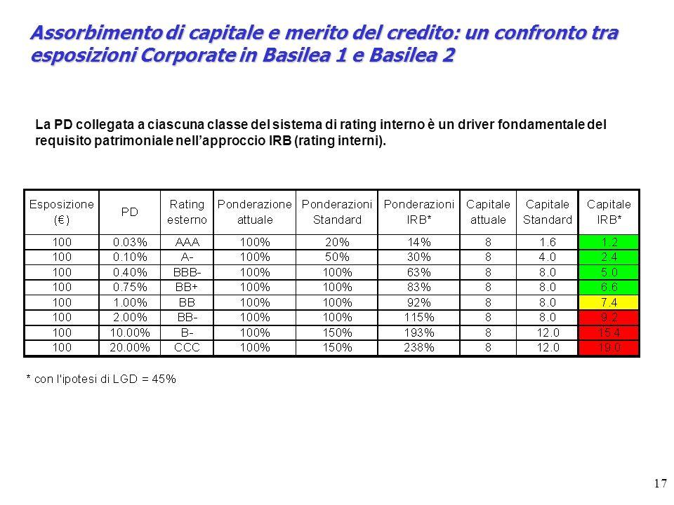 17 Assorbimento di capitale e merito del credito: un confronto tra esposizioni Corporate in Basilea 1 e Basilea 2 La PD collegata a ciascuna classe del sistema di rating interno è un driver fondamentale del requisito patrimoniale nellapproccio IRB (rating interni).