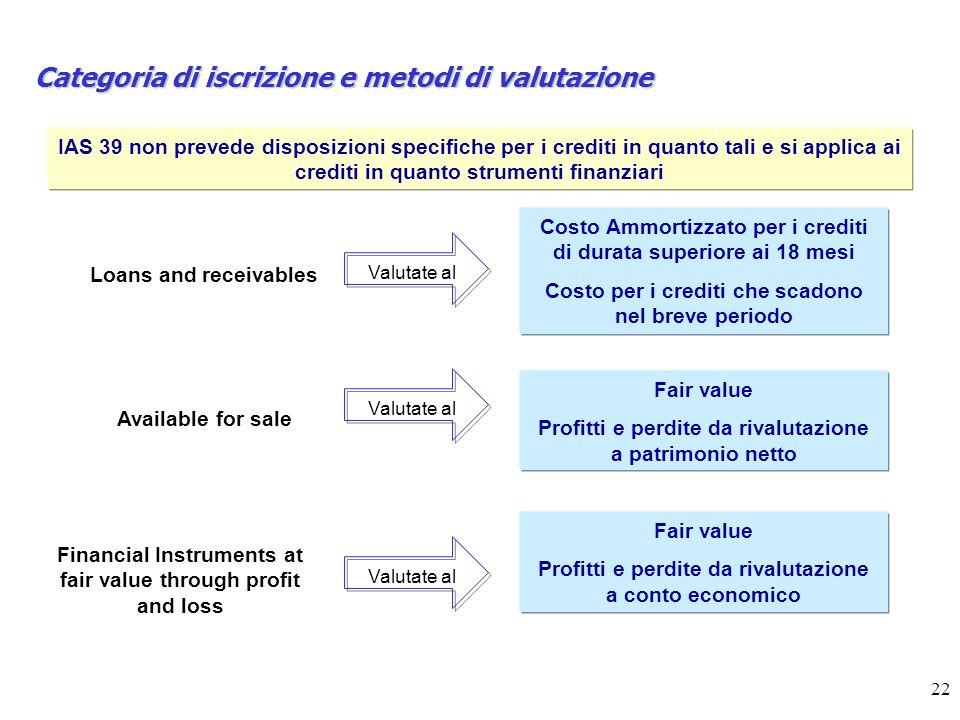 22 Categoria di iscrizione e metodi di valutazione IAS 39 non prevede disposizioni specifiche per i crediti in quanto tali e si applica ai crediti in