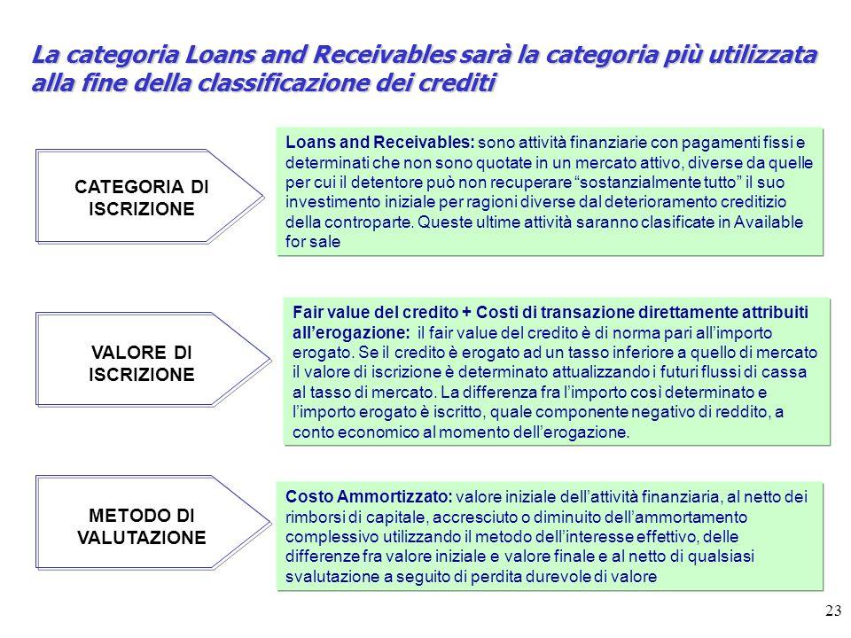 23 La categoria Loans and Receivables sarà la categoria più utilizzata alla fine della classificazione dei crediti CATEGORIA DI ISCRIZIONE VALORE DI ISCRIZIONE METODO DI VALUTAZIONE Loans and Receivables: sono attività finanziarie con pagamenti fissi e determinati che non sono quotate in un mercato attivo, diverse da quelle per cui il detentore può non recuperare sostanzialmente tutto il suo investimento iniziale per ragioni diverse dal deterioramento creditizio della controparte.