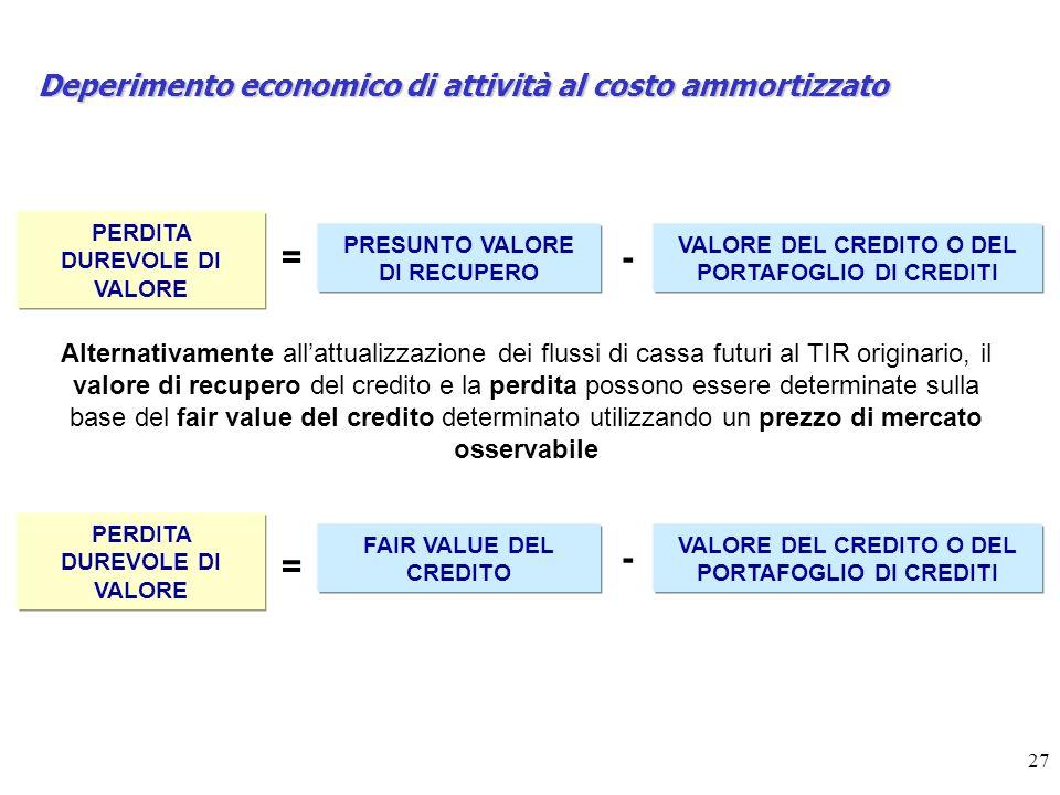 27 Deperimento economico di attività al costo ammortizzato PERDITA DUREVOLE DI VALORE = PRESUNTO VALORE DI RECUPERO - VALORE DEL CREDITO O DEL PORTAFOGLIO DI CREDITI Alternativamente allattualizzazione dei flussi di cassa futuri al TIR originario, il valore di recupero del credito e la perdita possono essere determinate sulla base del fair value del credito determinato utilizzando un prezzo di mercato osservabile PERDITA DUREVOLE DI VALORE = FAIR VALUE DEL CREDITO - VALORE DEL CREDITO O DEL PORTAFOGLIO DI CREDITI
