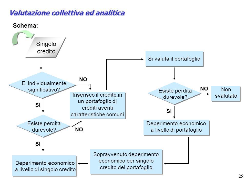 29 Valutazione collettiva ed analitica Schema: Singolo credito E individualmente significativo.