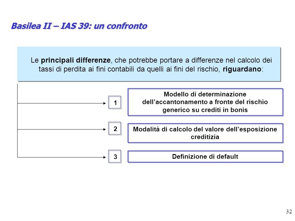 32 Basilea II – IAS 39: un confronto Le principali differenze, che potrebbe portare a differenze nel calcolo dei tassi di perdita ai fini contabili da quelli ai fini del rischio, riguardano: 1 2 3 Modello di determinazione dellaccantonamento a fronte del rischio generico su crediti in bonis Modalità di calcolo del valore dellesposizione creditizia Definizione di default