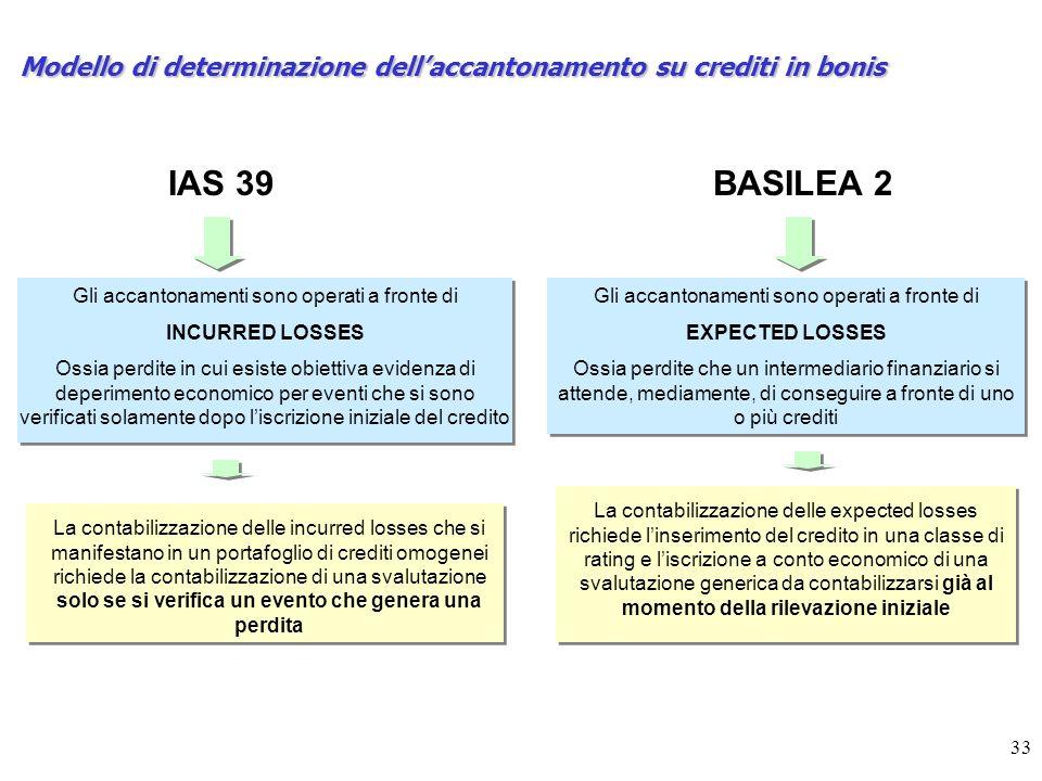 33 Modello di determinazione dellaccantonamento su crediti in bonis IAS 39BASILEA 2 Gli accantonamenti sono operati a fronte di INCURRED LOSSES Ossia perdite in cui esiste obiettiva evidenza di deperimento economico per eventi che si sono verificati solamente dopo liscrizione iniziale del credito Gli accantonamenti sono operati a fronte di EXPECTED LOSSES Ossia perdite che un intermediario finanziario si attende, mediamente, di conseguire a fronte di uno o più crediti La contabilizzazione delle incurred losses che si manifestano in un portafoglio di crediti omogenei richiede la contabilizzazione di una svalutazione solo se si verifica un evento che genera una perdita La contabilizzazione delle expected losses richiede linserimento del credito in una classe di rating e liscrizione a conto economico di una svalutazione generica da contabilizzarsi già al momento della rilevazione iniziale