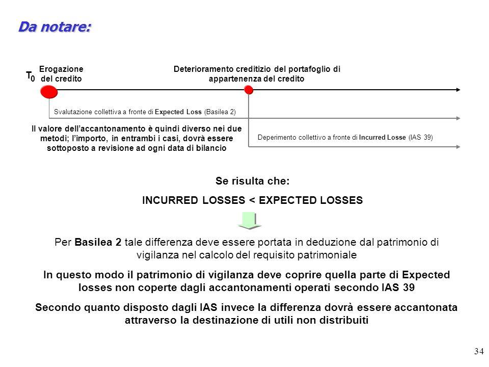 34 Da notare: Erogazione del credito Deterioramento creditizio del portafoglio di appartenenza del credito T 0 Svalutazione collettiva a fronte di Expected Loss (Basilea 2) Il valore dellaccantonamento è quindi diverso nei due metodi; limporto, in entrambi i casi, dovrà essere sottoposto a revisione ad ogni data di bilancio Deperimento collettivo a fronte di Incurred Losse (IAS 39) Se risulta che: INCURRED LOSSES < EXPECTED LOSSES Per Basilea 2 tale differenza deve essere portata in deduzione dal patrimonio di vigilanza nel calcolo del requisito patrimoniale In questo modo il patrimonio di vigilanza deve coprire quella parte di Expected losses non coperte dagli accantonamenti operati secondo IAS 39 Secondo quanto disposto dagli IAS invece la differenza dovrà essere accantonata attraverso la destinazione di utili non distribuiti