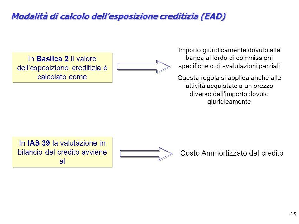 35 Modalità di calcolo dellesposizione creditizia (EAD) In Basilea 2 il valore dellesposizione creditizia è calcolato come In IAS 39 la valutazione in