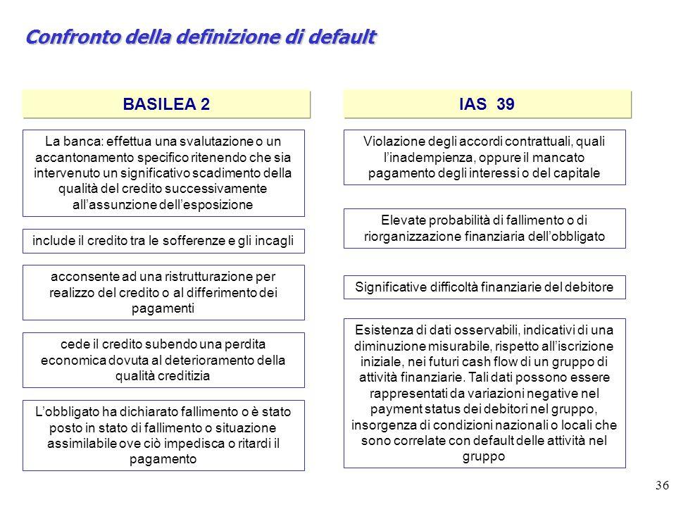 36 Confronto della definizione di default BASILEA 2IAS 39 La banca: effettua una svalutazione o un accantonamento specifico ritenendo che sia interven