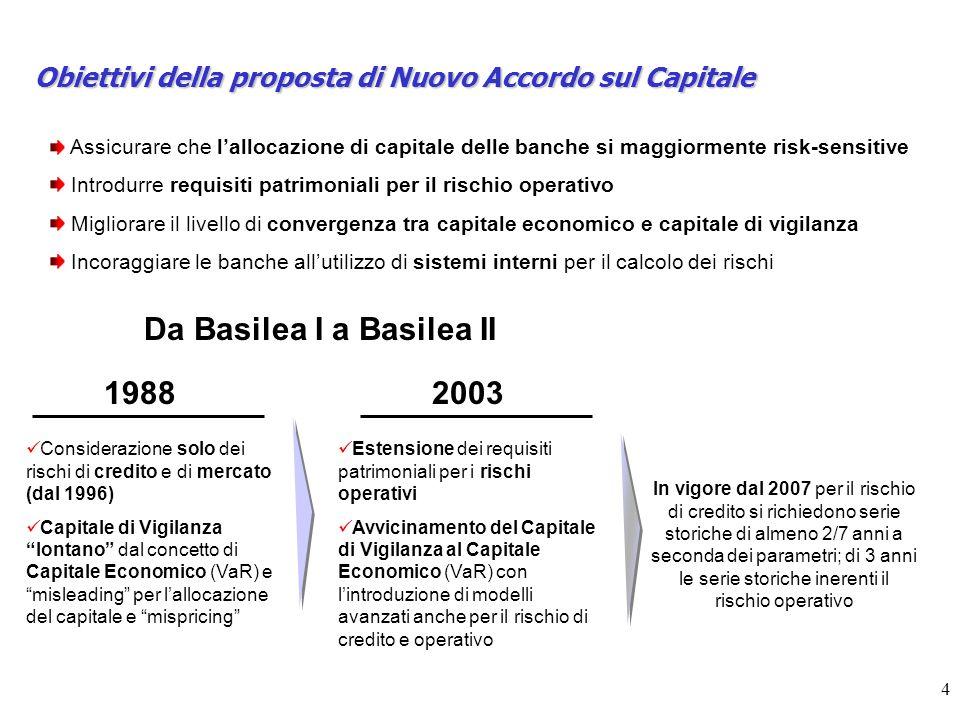 4 Obiettivi della proposta di Nuovo Accordo sul Capitale Assicurare che lallocazione di capitale delle banche si maggiormente risk-sensitive Introdurre requisiti patrimoniali per il rischio operativo Migliorare il livello di convergenza tra capitale economico e capitale di vigilanza Incoraggiare le banche allutilizzo di sistemi interni per il calcolo dei rischi Da Basilea I a Basilea II 19882003 In vigore dal 2007 per il rischio di credito si richiedono serie storiche di almeno 2/7 anni a seconda dei parametri; di 3 anni le serie storiche inerenti il rischio operativo Considerazione solo dei rischi di credito e di mercato (dal 1996) Capitale di Vigilanza lontano dal concetto di Capitale Economico (VaR) e misleading per lallocazione del capitale e mispricing Estensione dei requisiti patrimoniali per i rischi operativi Avvicinamento del Capitale di Vigilanza al Capitale Economico (VaR) con lintroduzione di modelli avanzati anche per il rischio di credito e operativo