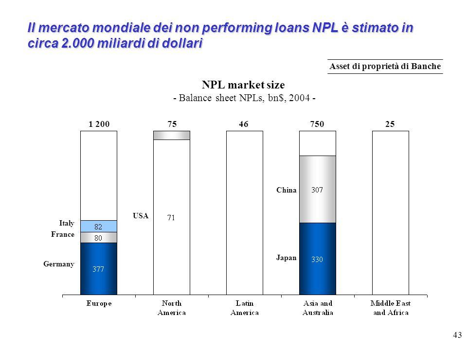 43 Il mercato mondiale dei non performing loans NPL è stimato in circa 2.000 miliardi di dollari NPL market size - Balance sheet NPLs, bn$, 2004 - Italy 1 200754675025 France Germany USA Japan China Asset di proprietà di Banche