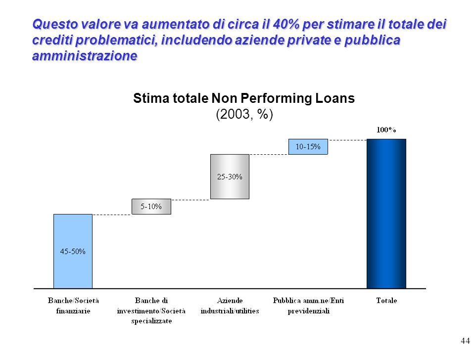 44 Questo valore va aumentato di circa il 40% per stimare il totale dei crediti problematici, includendo aziende private e pubblica amministrazione Stima totale Non Performing Loans (2003, %)