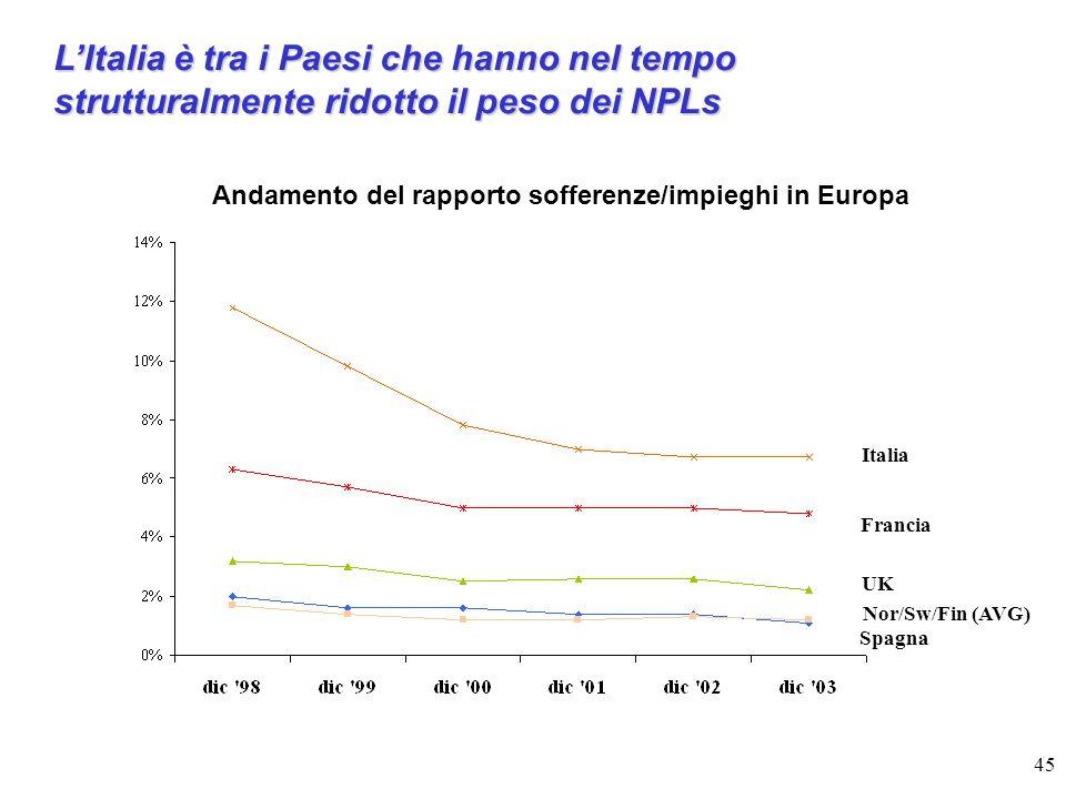 45 LItalia è tra i Paesi che hanno nel tempo strutturalmente ridotto il peso dei NPLs Andamento del rapporto sofferenze/impieghi in Europa Italia Francia Spagna UK Nor/Sw/Fin (AVG)