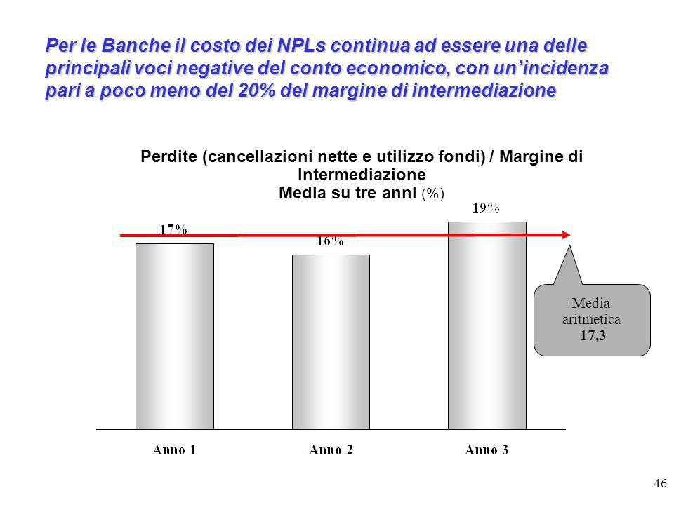 46 Per le Banche il costo dei NPLs continua ad essere una delle principali voci negative del conto economico, con unincidenza pari a poco meno del 20%
