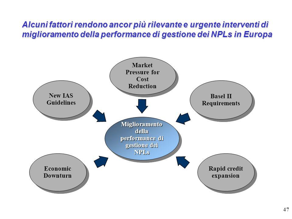 47 Alcuni fattori rendono ancor più rilevante e urgente interventi di miglioramento della performance di gestione dei NPLs in Europa Miglioramento del