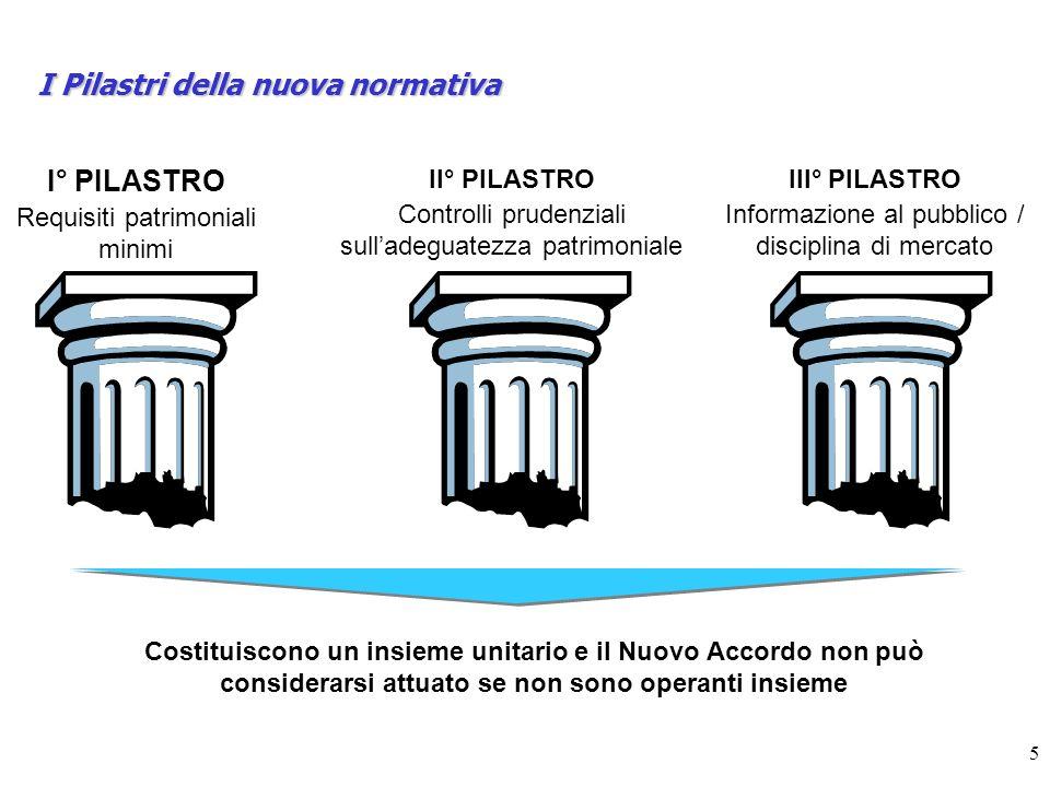 5 I Pilastri della nuova normativa I° PILASTRO Requisiti patrimoniali minimi II° PILASTRO Controlli prudenziali sulladeguatezza patrimoniale III° PILA