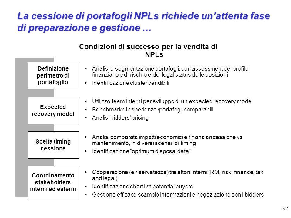 52 Condizioni di successo per la vendita di NPLs Definizione perimetro di portafoglio Scelta timing cessione Expected recovery model Analisi e segment
