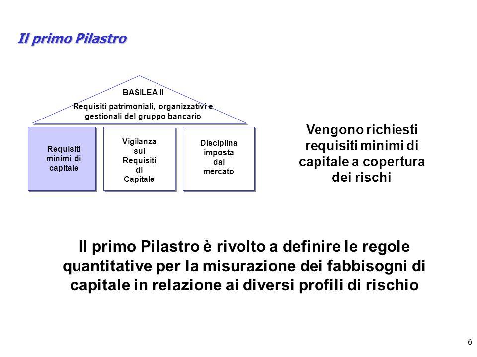 6 Il primo Pilastro BASILEA II Requisiti patrimoniali, organizzativi e gestionali del gruppo bancario Requisiti minimi di capitale Vigilanza sui Requisiti di Capitale Disciplina imposta dal mercato Vengono richiesti requisiti minimi di capitale a copertura dei rischi Il primo Pilastro è rivolto a definire le regole quantitative per la misurazione dei fabbisogni di capitale in relazione ai diversi profili di rischio