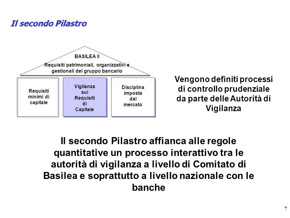 7 Il secondo Pilastro BASILEA II Requisiti patrimoniali, organizzativi e gestionali del gruppo bancario Requisiti minimi di capitale Vigilanza sui Req