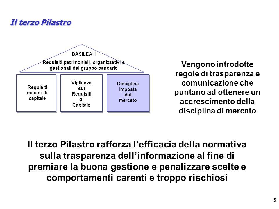 8 Il terzo Pilastro BASILEA II Requisiti patrimoniali, organizzativi e gestionali del gruppo bancario Requisiti minimi di capitale Vigilanza sui Requi