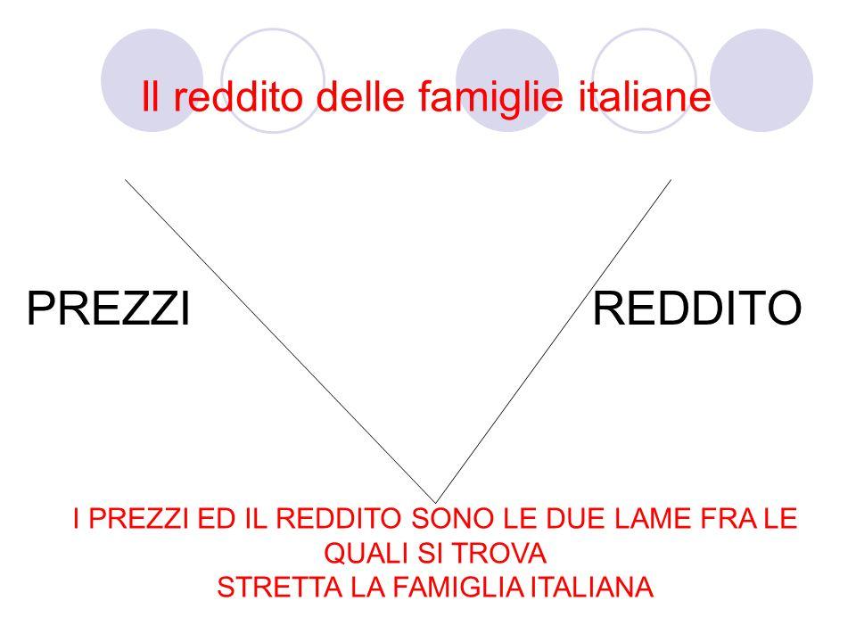 Il reddito delle famiglie italiane PREZZIREDDITO I PREZZI ED IL REDDITO SONO LE DUE LAME FRA LE QUALI SI TROVA STRETTA LA FAMIGLIA ITALIANA