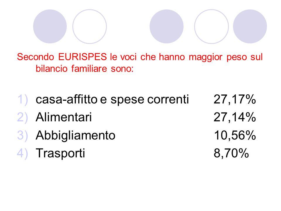 Secondo EURISPES le voci che hanno maggior peso sul bilancio familiare sono: 1)casa-affitto e spese correnti 27,17% 2)Alimentari 27,14% 3)Abbigliamento 10,56% 4)Trasporti 8,70%