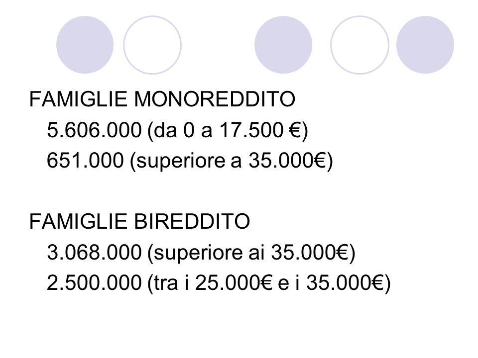 FAMIGLIE MONOREDDITO 5.606.000 (da 0 a 17.500 ) 651.000 (superiore a 35.000) FAMIGLIE BIREDDITO 3.068.000 (superiore ai 35.000) 2.500.000 (tra i 25.000 e i 35.000)