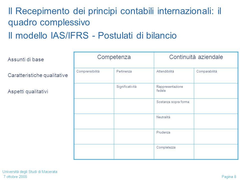 Università degli Studi di Macerata 7 ottobre 2005 Pagina 9 Il Recepimento dei principi contabili internazionali: il quadro complessivo Il modello IAS/IFRS - Definizione degli elementi di bilancio Attività Risorsa controllata dallimpresa in conseguenza di eventi passati e dalla quale ci si attende un flusso di cassa in entrata Criteri per riconoscere (o disconoscere successivamente) unattività: Probabilità (di flusso) Misurabilità (costo o valore) Anche stimata (ma attendibilità) Controllabilità Concetti puramente economici e non legali