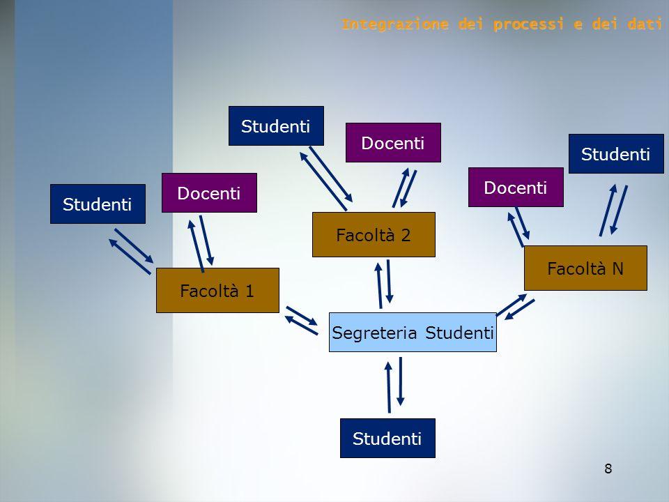 8 Facoltà 1 Studenti Docenti Facoltà 2 Studenti Docenti Facoltà N Docenti Studenti Segreteria Studenti Studenti Integrazione dei processi e dei dati