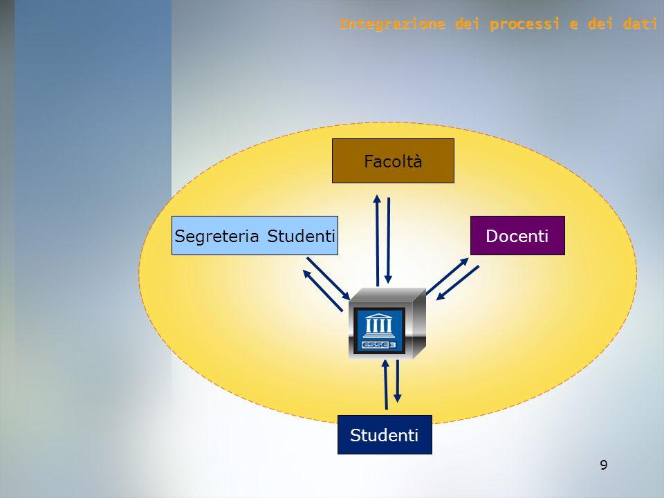 9 Segreteria Studenti Facoltà Docenti Studenti Integrazione dei processi e dei dati
