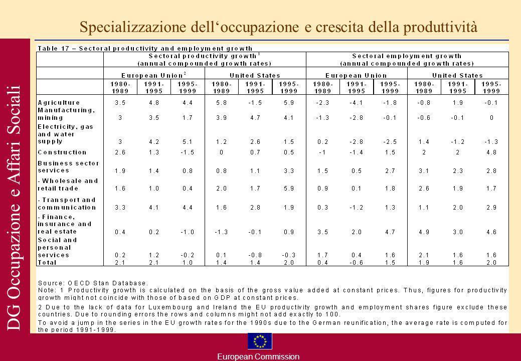 European Commission DG Occupazione e Affari Sociali Specializzazione delloccupazione e crescita della produttività