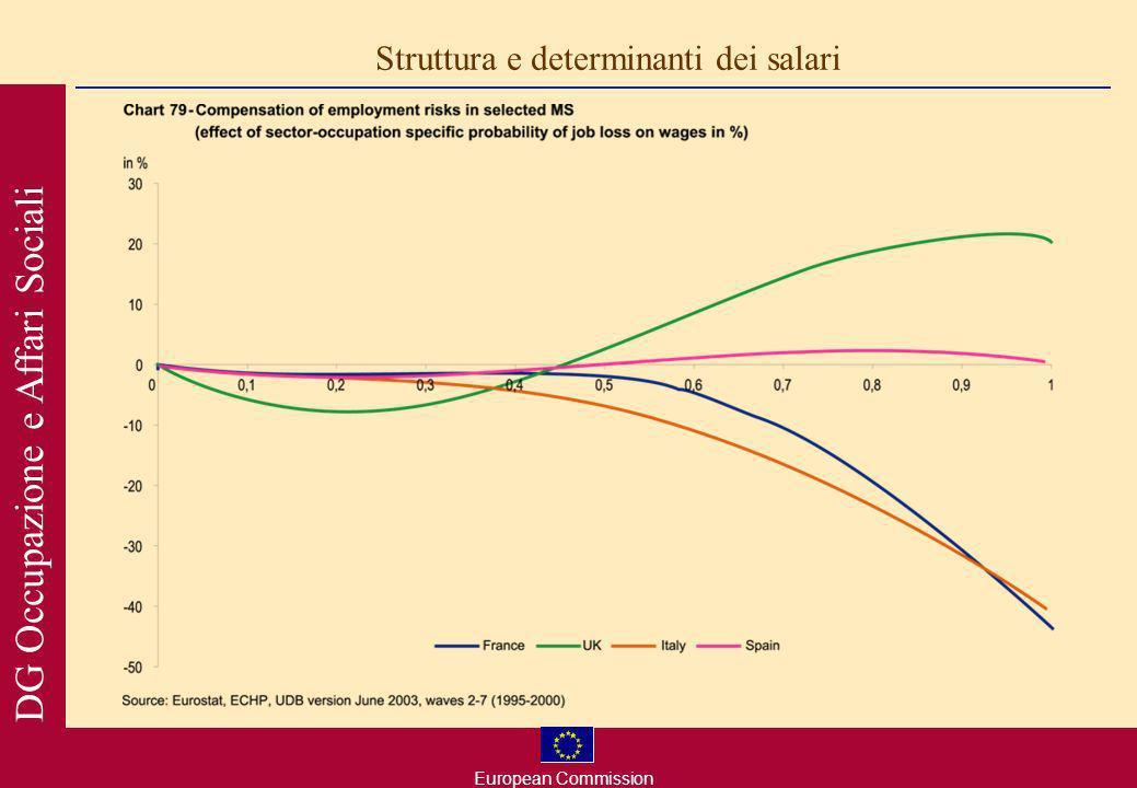 European Commission DG Occupazione e Affari Sociali Struttura e determinanti dei salari