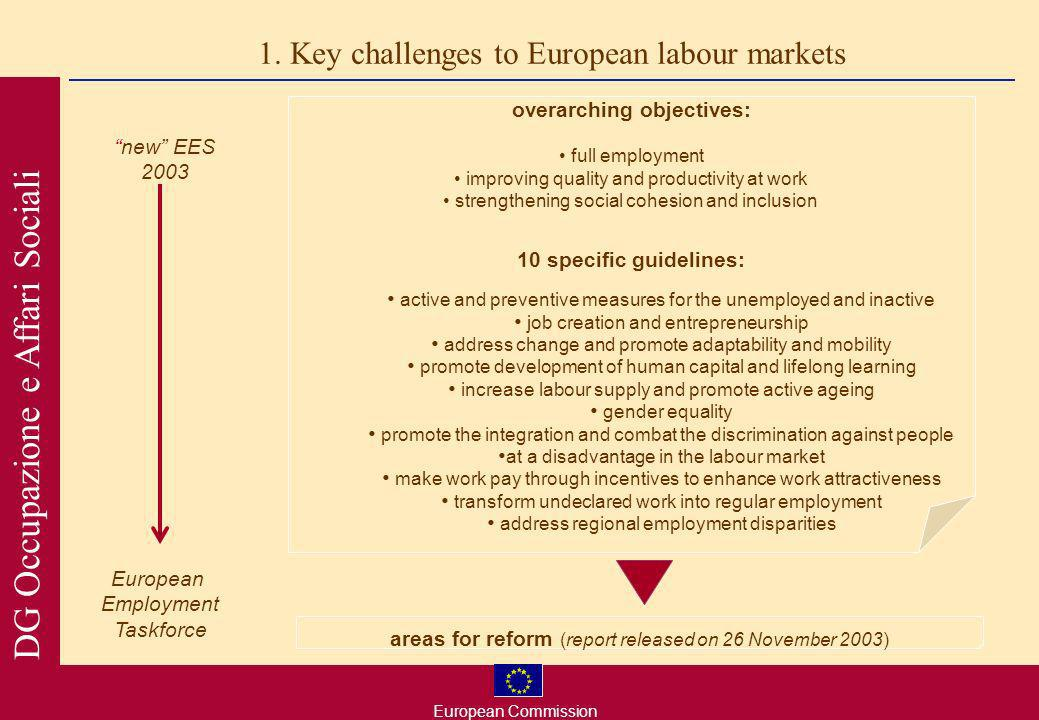 European Commission DG Occupazione e Affari Sociali AMSTERDAM 1997 LUXEMBURG 1997 LISBON 2000 European Councils 2001-2003 Lisbon Strategy goal and employment targets for 2010: new strategic goal employment rate targets: 70% overall and >60% for women by 2010 employment rate of older people of 50% by 2010 increase of 5 years in the effective average exit age from the labour market mid-term evaluation and reorientation of the EES Employment Title: commitment to achieve a high level of employment employment is an issue of common concern member states coordinate employment policies at Community level principle of mainstreaming employment policy European Employment Strategy: coordination of employment policies employment guidelines and recommendations 1.
