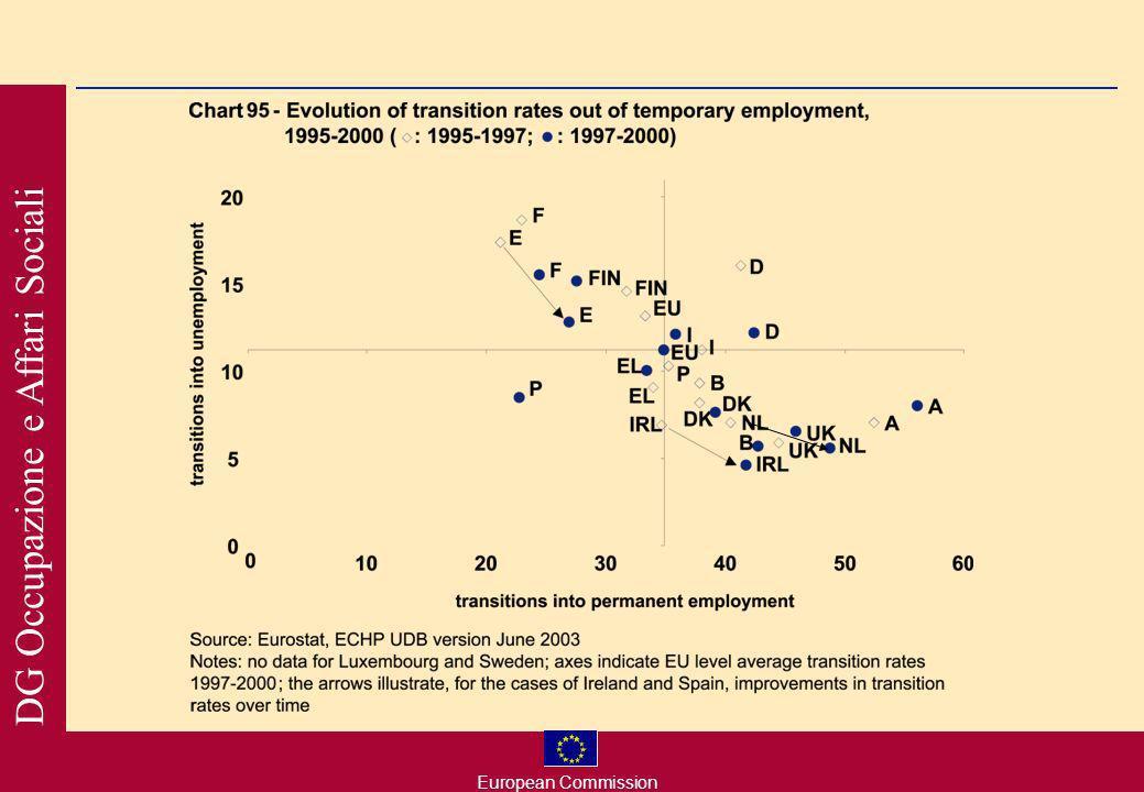 European Commission DG Occupazione e Affari Sociali Flessibilità, sicurezza e qualità del lavoro