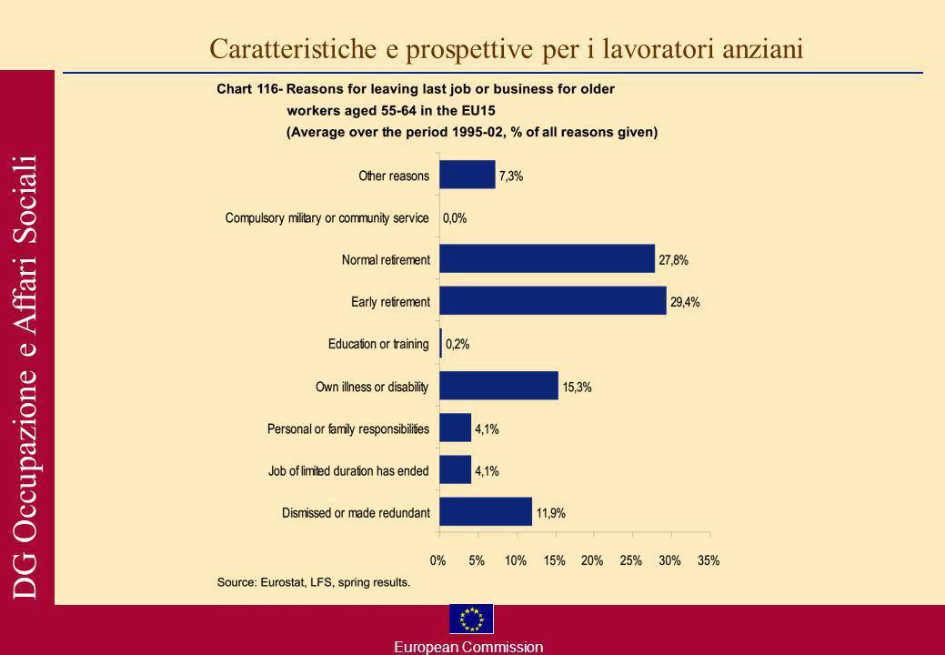 European Commission DG Occupazione e Affari Sociali Caratteristiche e prospettive per i lavoratori anziani