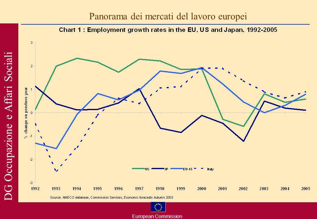 European Commission DG Occupazione e Affari Sociali 15-esima edizione del rapporto Employment in Europe; per la prima volta i paesi che aderiranno allUnione Europea sono stati inclusi quasi ovunque nellanalisi; I capitoli di questanno si concentrano su aspetti del mercato del lavoro di particolare rilevanza nel contesto della strategia europea delloccupazione : Capitolo 1: Panorama dei mercati del lavoro europei Capitolo 2: Specializzazione delloccupazione e crescita della produttività; Capitolo 3: Struttura e determinanti dei salari; Capitolo 4: Flessibilità, sicurezza e qualità del lavoro; Capitolo 5: Loccupazione e la partecipazione dei lavoratori anziani; Capitolo 6: Immigrazione e occupazione nellUE.