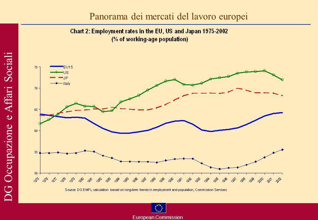 European Commission DG Occupazione e Affari Sociali Panorama dei mercati del lavoro europei