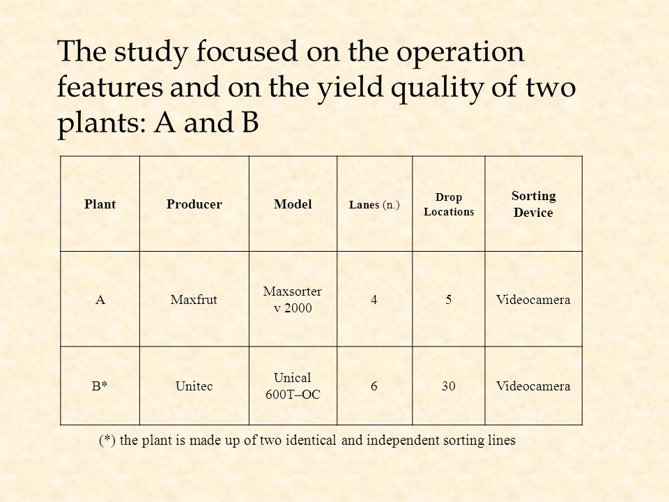 The study focused on the operation features and on the yield quality of two plants: A and B (*) the plant is made up of two identical and independent